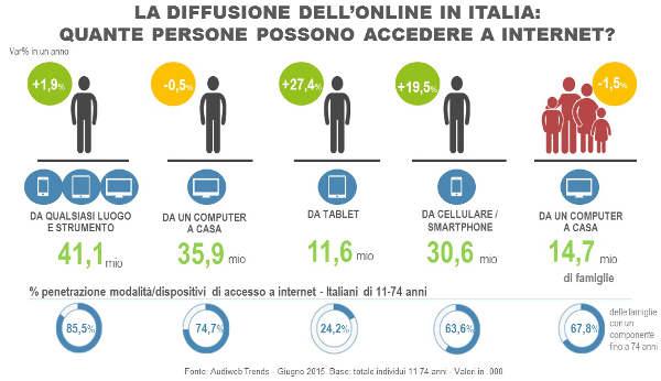 Audiweb, diffusione dell'online in Italia a giugno