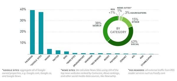I dati del report Maggio-Luglio 2015 di Paper.Ly mostrano il sorpasso per il gruppo di siti americani e globali considerati: Facebook rappresenta la prima fonte di traffico verso le loro news, poco più di Google. La composizione del traffico, fino a qualche tempo fa, era molto diversa. Ancora nel 2014 il traffico socia-media rappresentava mediamente il 20% per le grandi testate, sia tradizionali che solo web. Di questo passo, lo sciopero contro Google News non sembrerà più tanto suicida quanto un possibile sciopero da Facebook.