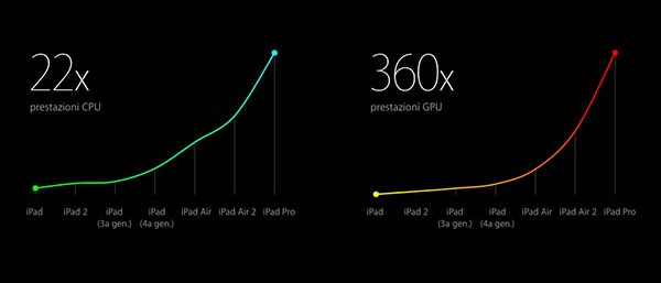 iPad Pro, performance