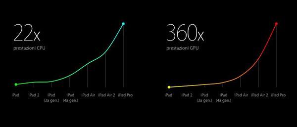 iPad Pro, performance