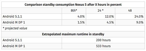 L'autonomia in standby del Nexus 5 equipaggiato con Android 5.1.1 e con la DP di Android 6.0