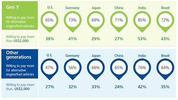 La ricerca mondiale di Deloitte mostra come la generazione Y (quella nata dopo il 1995) ha una propensione molto più spiccata a considerare come determinante l'impatto ecologico del mezzo di trasporto privato.