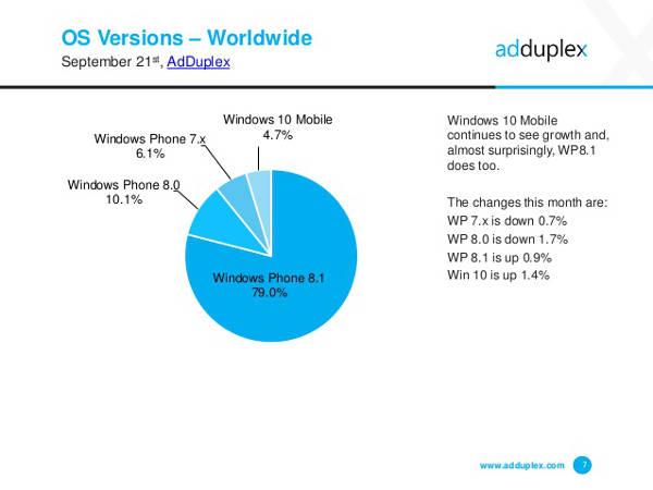 AdDuplex, diffusione Windows 10 Mobile a settembre