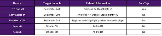 La data di pubblicazione dell'aggiornamento ad Android 6.0 Marshmallow su Nexus 5 e Nexus 6