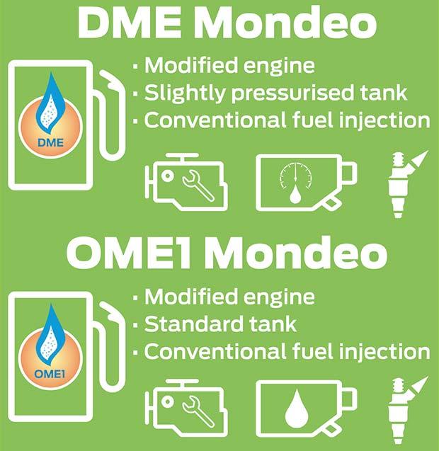 Il progetto riguarda l'impiego dei carburanti DME e OME1 in un motore diesel, con l'ausilio di un veicolo sperimentale ottenuto sulla base della Ford Mondeo