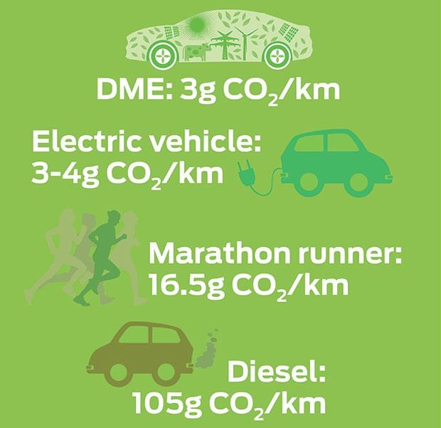 Le emissioni inquinanti di un veicolo alimentato a DME (etere dimetilico) sono pari a 3-4 grammi di CO2 per ogni chilometro percorso, circa 25-30 volte meno rispetto ad una tradizionale vettura con motore diesel