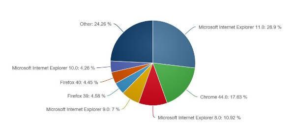 Net Applications, diffusione browser web ad agosto