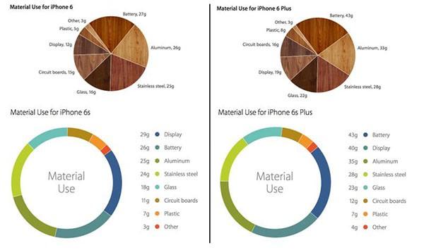 iPhone 6S, materiali