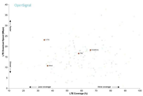 OpenSignal, reti LTE italiane
