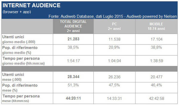 Audiweb, Internet audicence di Luglio