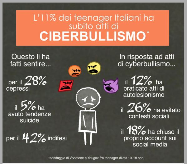 Vodafone cyberbullismo