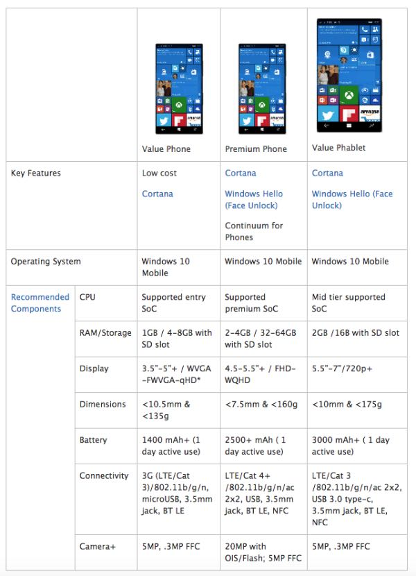 Windows 10 Mobile, requisiti hardware consigliati