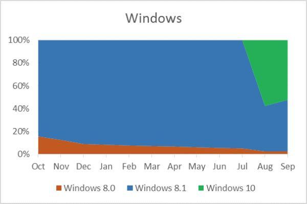 Windows Store, diffusione di utenti Windows 10