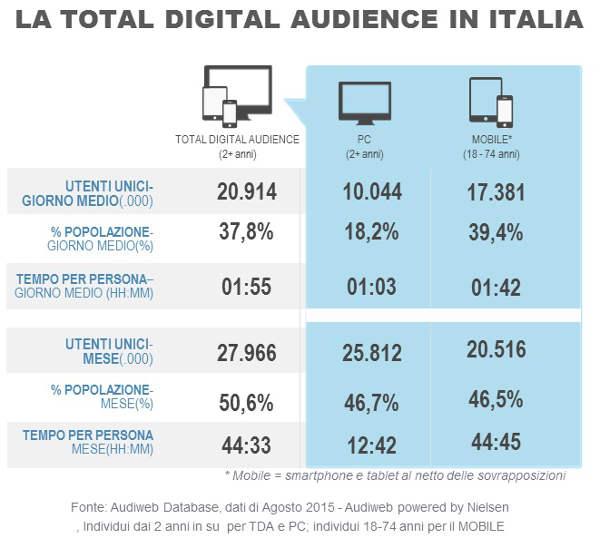 Audiweb, quasi 28 milioni gli italiani online