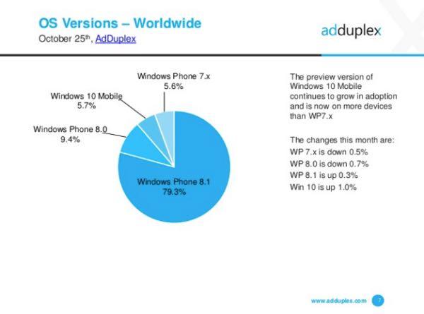 Windows 10 Mobile supera Windows Phone 7