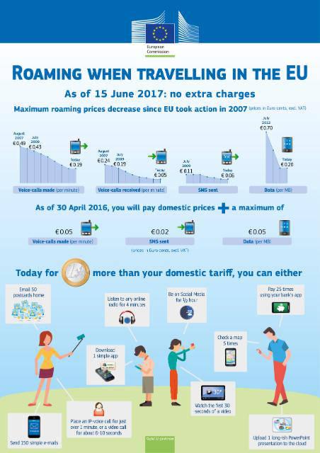 UE, stop ai costi di roaming nel 2017