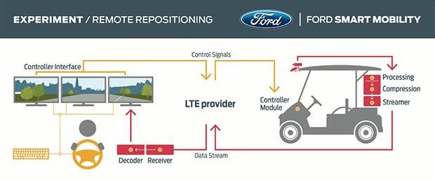 Uno schema che illustra il funzionamento della tecnologia sperimentale Remote Repositioning sviluppata da Ford