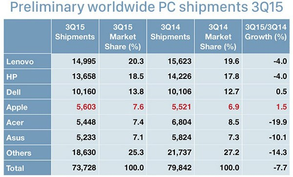 Market share dei PC