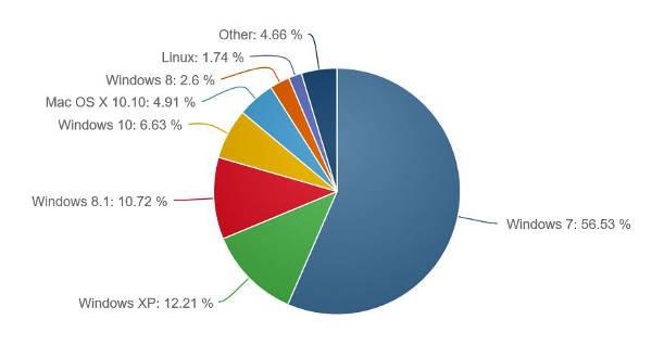 Windows 10 sale al 6,63% di market share