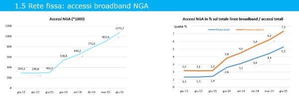 AGCOM, corre la banda larga su fibra ottica