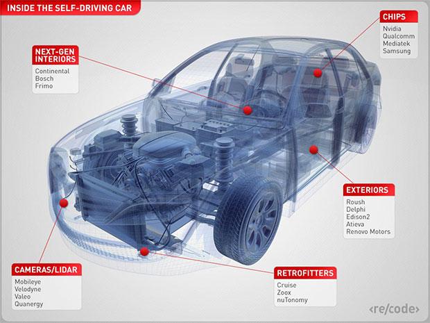 I probabili produttori delle componenti integrate nelle self-driving car
