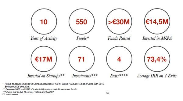 In dieci anni H-Farm ha raccolto complessivamente 30 milioni di euro, sostenendo al contempo diverse aziende, sia come primo investimento sia come follow-ons. Fra le startup cresciute ad H-Farm si annoverano Zooppa, Travel Appeal, BigRock, Antlos. Il venture incubator ha investito 14,5 milioni in diverse attività di pre-quotazioni e fusioni e acquisizioni, che hanno coinvolto società come Yellow Chip, Nuvò, Shado e altre.