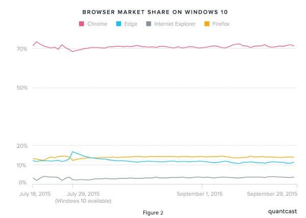 Windows 10: Chrome domina su Edge