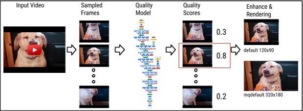 Il processo impiegato da YouTube per la scelta dei frame da utilizzare come anteprime