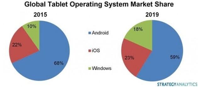 Market share tablet