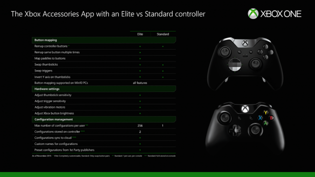 Xbox One - Button remapping