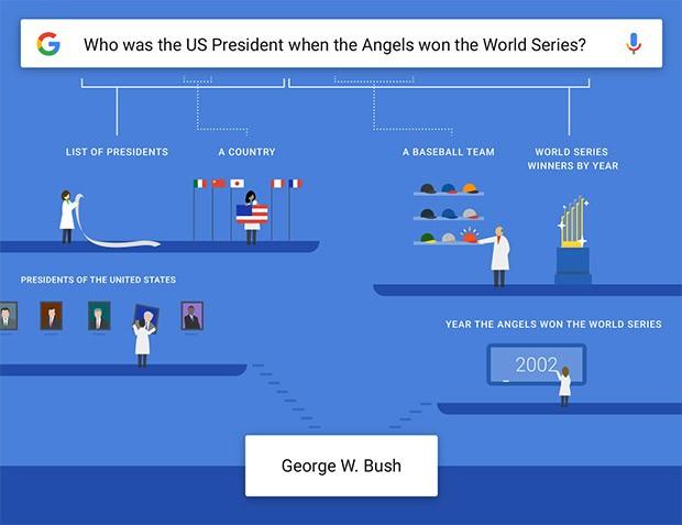 Un esempio utile per capire in che modo l'applicazione mobile di Google gestisce e interpreta le domande complesse