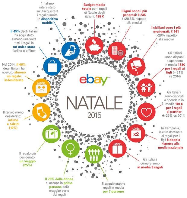 La ricerca condotta da TNS NCompass per eBay, sulle intenzioni d'acquisto degli italiani in vista del Natale