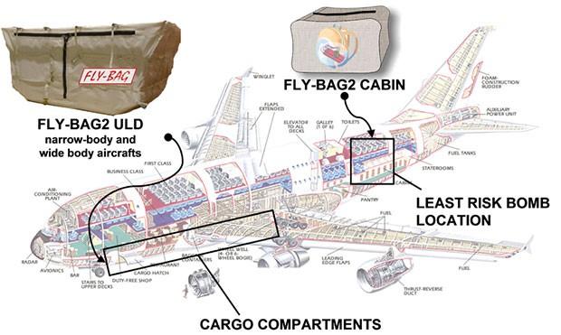 La sacca FLY-BAG e il suo posizionamento all'interno del velivolo