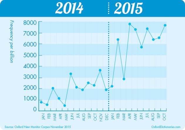 """L'uso della parola """"emoji"""" tra il 2014 e il 2015"""