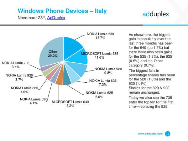 Windows Phone, i terminali più diffusi in Italia