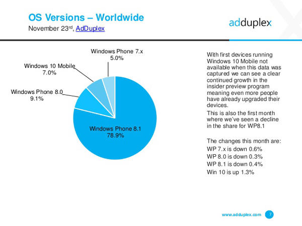 Windows 10 Mobile sul 7% degli smartphone Windows