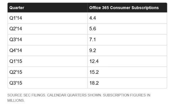 La crescita di Office 365