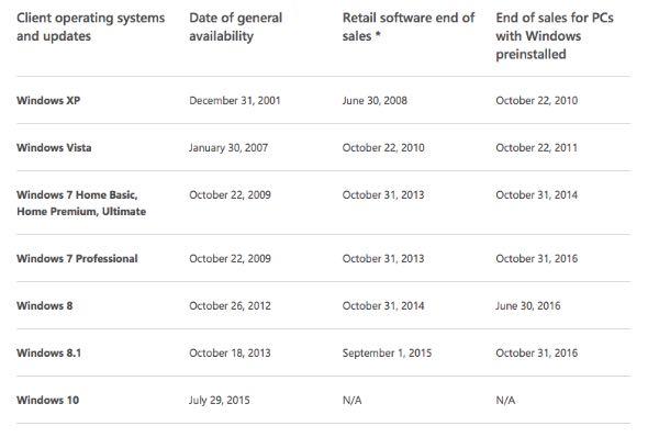 Microsoft, un anno per comprare PC Windows 7