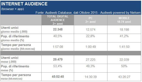 Audiweb, 29.5 milioni gli italiani online