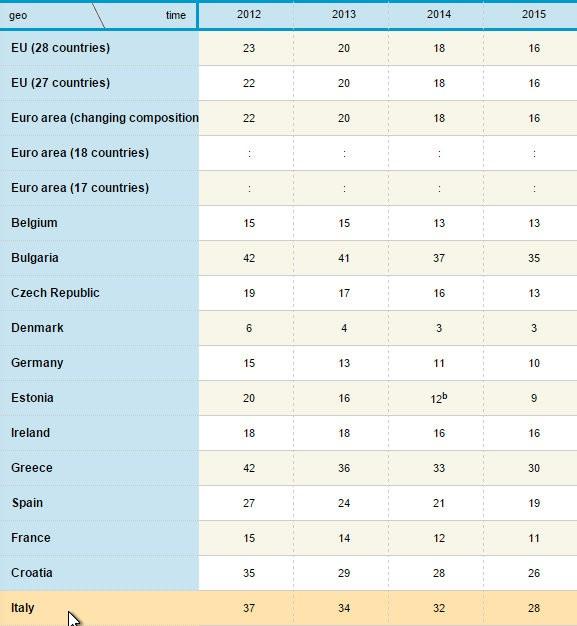 Accessi al Web: dati Eurostat