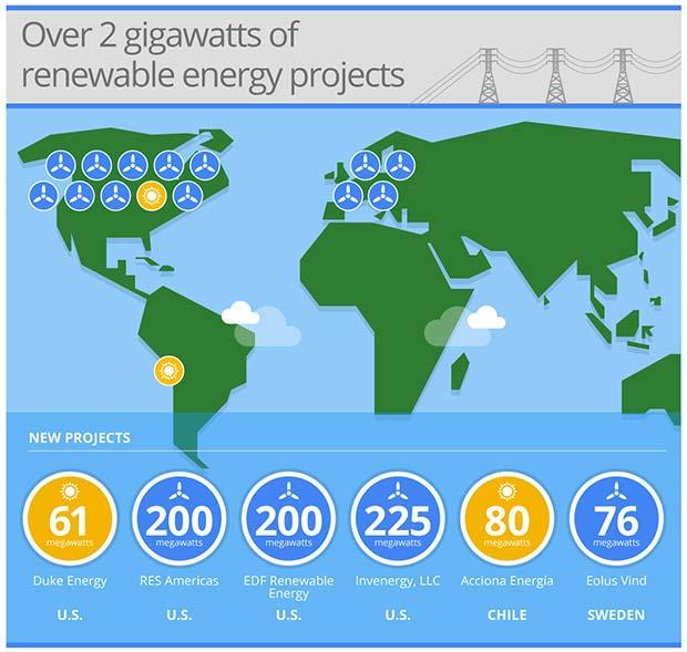 I progetti di Google legati alla produzione di energia pulita