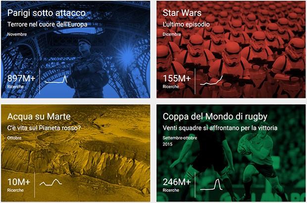 Gli argomenti più cercati su Google nel corso del 2015