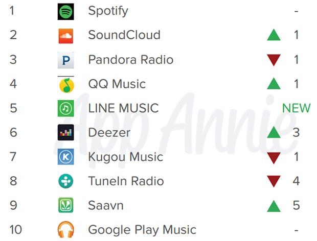 I servizi di streaming musicali più utilizzati al mondo