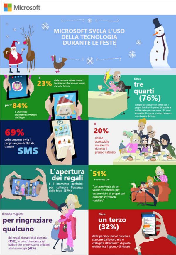 Microsoft svela l'uso della tecnologia durante le festività natalizie