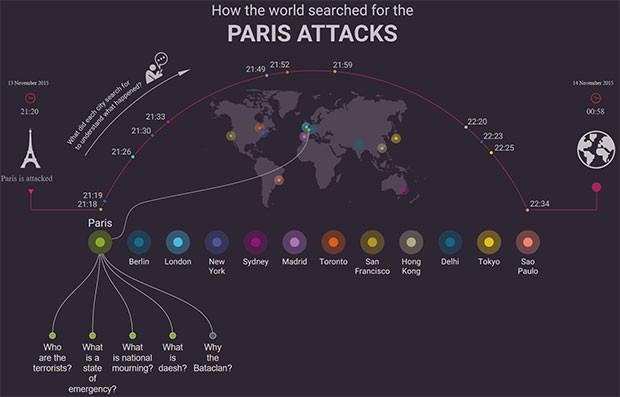 Le ricerche su Google relative agli attacchi di Parigi, in tutto il mondo