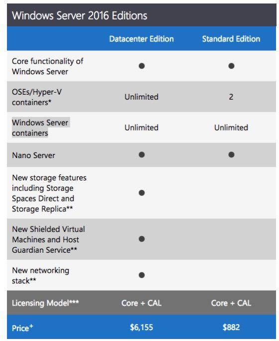 Microsoft: i prezzi di Windows Server 2016
