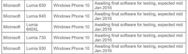 Windows 10 Mobile agli operatori a gennaio?