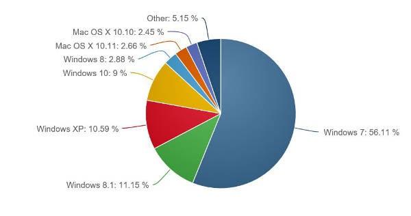 Windows 10 raggiunge il 9% di market share
