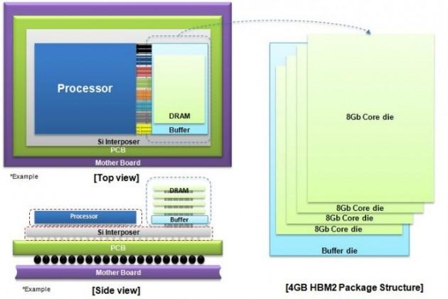 La struttura di un package DRAM HBM2 da 4 GB.