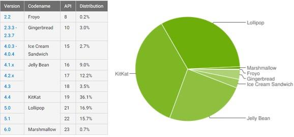 Le statistiche ufficiali di Google sulla frammentazione dell'ecosistema Android, aggiornate al 4 gennaio 2016